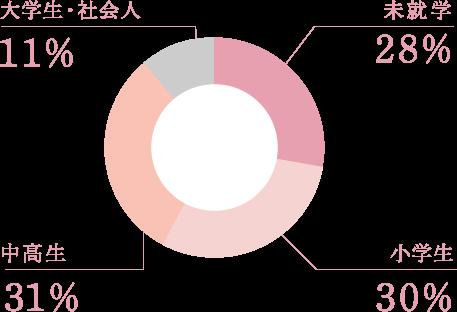 日本生命サービスコーディナイター入社時の子供の年齢
