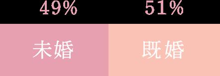 日本生命サービスコーディナイター入社時の婚姻状況